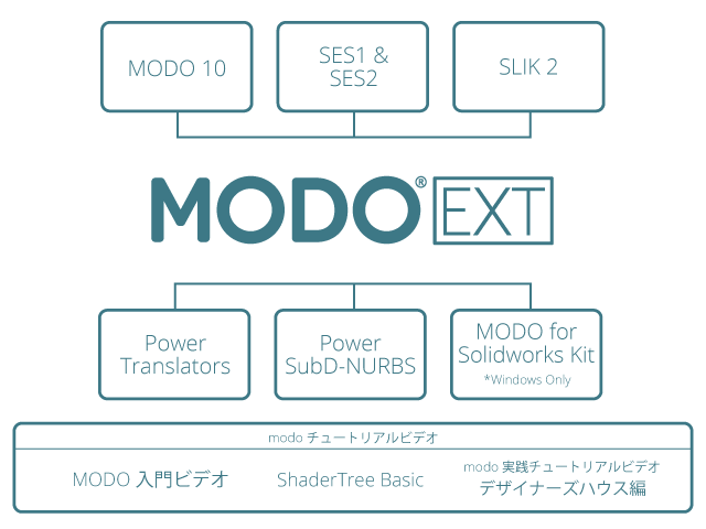 MODO_Extended_BundleJ_Chart